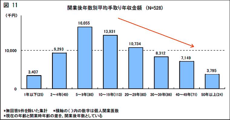 開業後年数別平均手取り年収金額